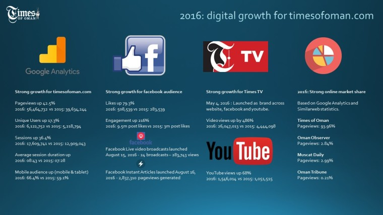 2016-times-of-oman-digital-growth